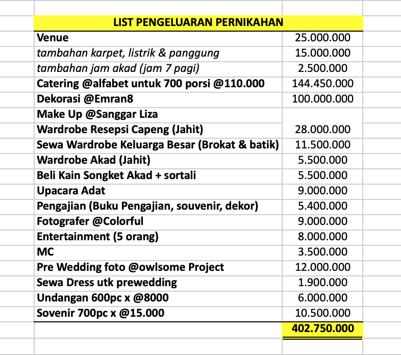 list pengeluaran pernikahan